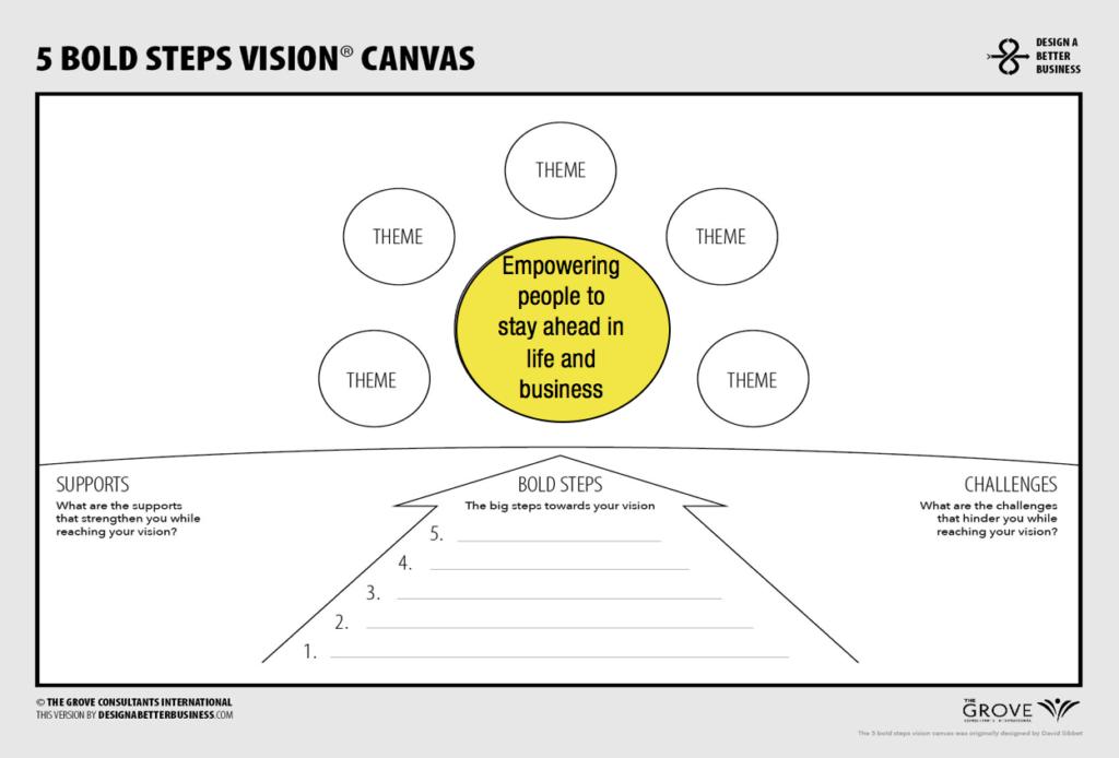 5 Bold Steps Voorbeeld ING Stap 1