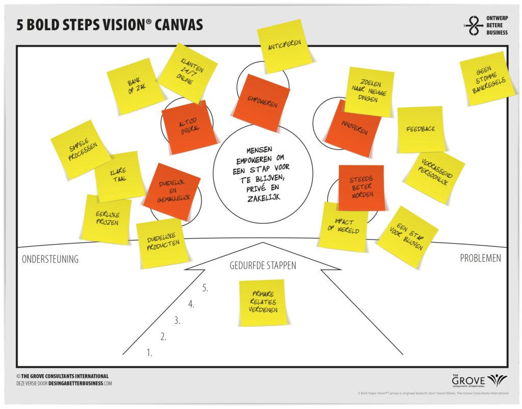 Strategie en visie op één pagina: het 5 Bold Steps Vision Canvas voor ING