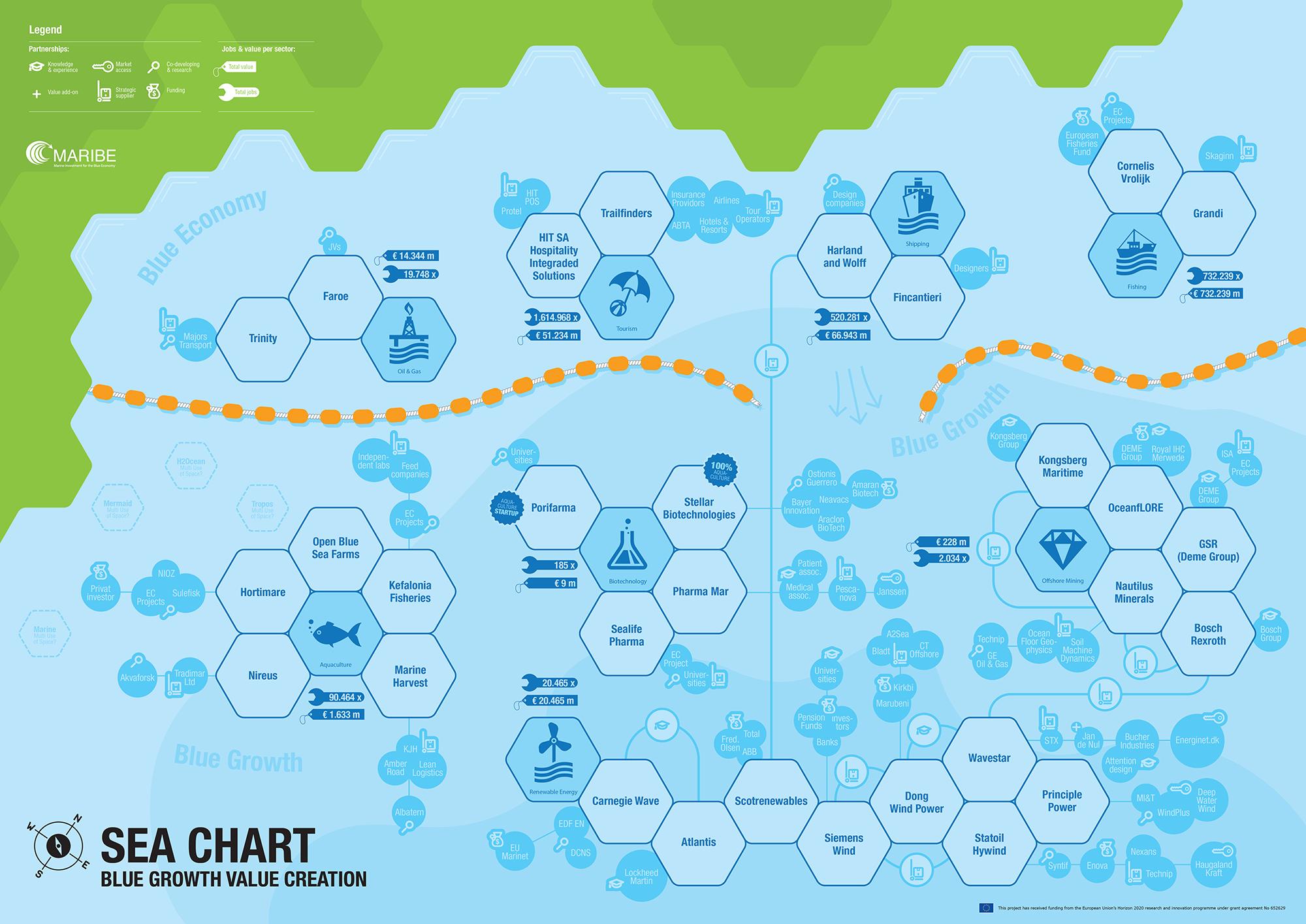 Blue Ocean Chart