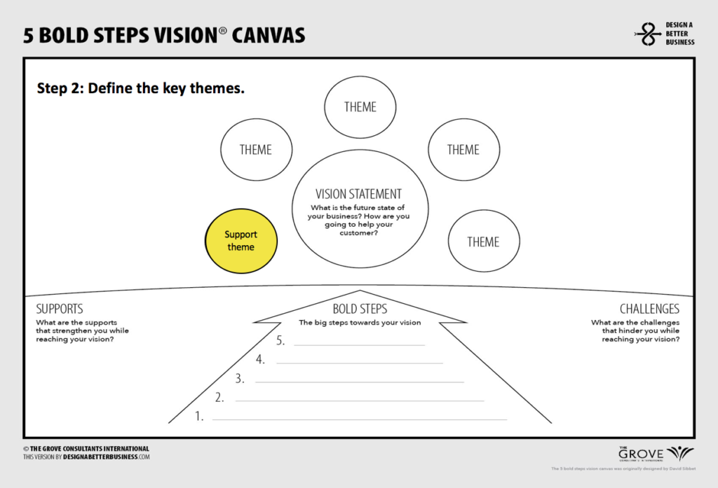 how to design your vision on 1 page design a better business