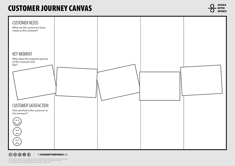 DBB Customer Journey Canvas