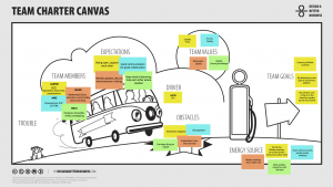 Team Charter Canvas Design A Better Business