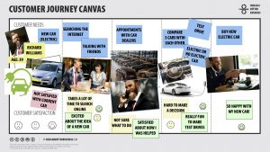 Customer Journey Canvas - Buying a Car