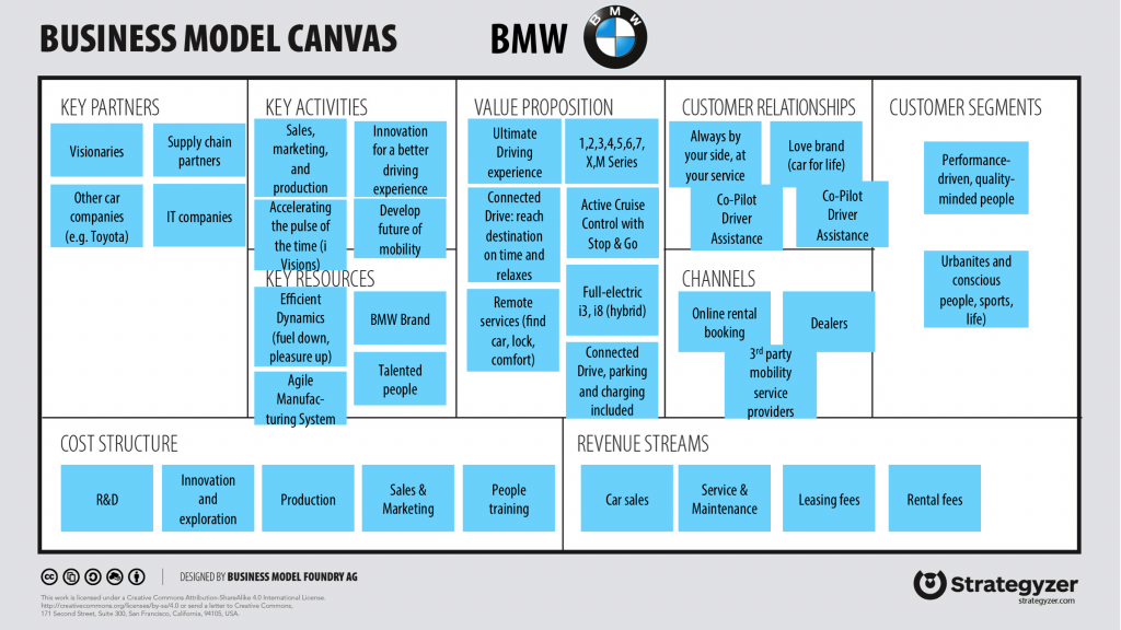 How To Use The Business Model Canvas For Ideation Amp Innovation