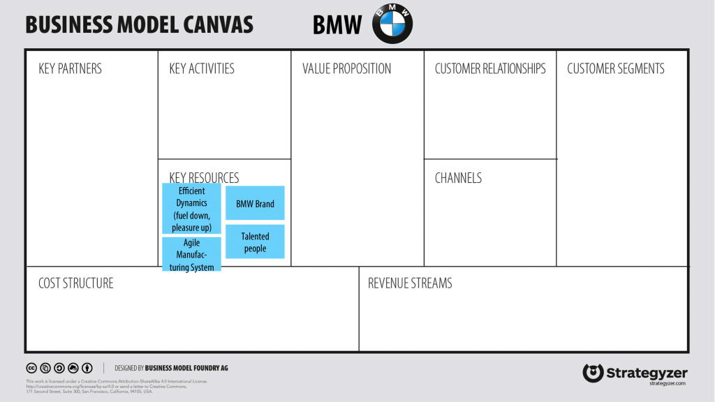 How to use the business model canvas for ideation & innovation