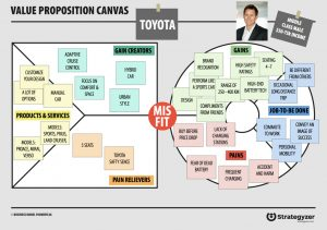 How To Really Understand Your Customer With The Value Proposition Canvas Design A Better Business