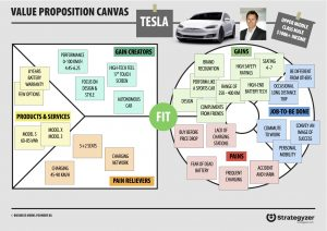 how to really understand your customer with the value proposition  in this example there is a fit between the right side and the left side  tesla understood very well the potential target audience for an electric  car