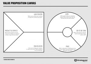 how to really understand your customer with the value proposition  first have a conversation with your team about who your customer is use  the persona canvas to sketch the person you are focusing on